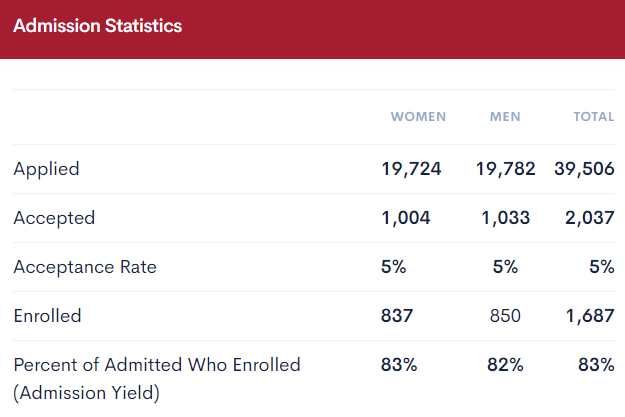 Admission statistics