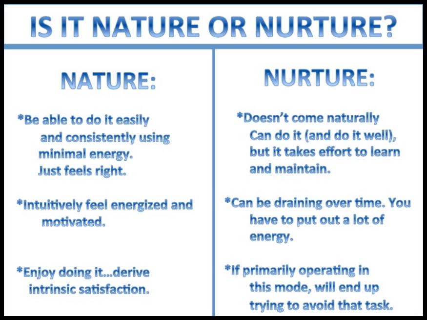 Definition of Nature Versus Nurture